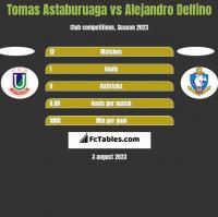 Tomas Astaburuaga vs Alejandro Delfino h2h player stats