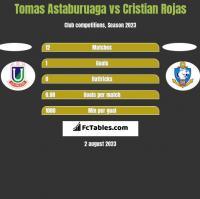 Tomas Astaburuaga vs Cristian Rojas h2h player stats