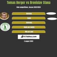 Tomas Berger vs Bronislav Stana h2h player stats
