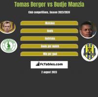 Tomas Berger vs Budje Manzia h2h player stats