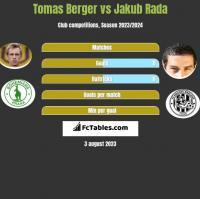 Tomas Berger vs Jakub Rada h2h player stats