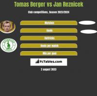 Tomas Berger vs Jan Reznicek h2h player stats