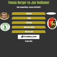 Tomas Berger vs Jan Vodhanel h2h player stats