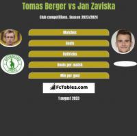 Tomas Berger vs Jan Zaviska h2h player stats