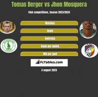 Tomas Berger vs Jhon Mosquera h2h player stats