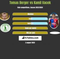 Tomas Berger vs Kamil Vacek h2h player stats