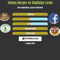 Tomas Berger vs Vladislav Levin h2h player stats