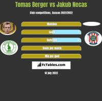 Tomas Berger vs Jakub Necas h2h player stats