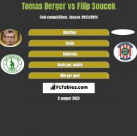 Tomas Berger vs Filip Soucek h2h player stats