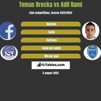 Tomas Brecka vs Adil Rami h2h player stats