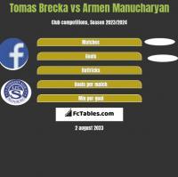 Tomas Brecka vs Armen Manucharyan h2h player stats