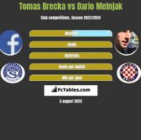 Tomas Brecka vs Dario Melnjak h2h player stats