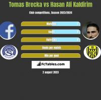 Tomas Brecka vs Hasan Ali Kaldirim h2h player stats