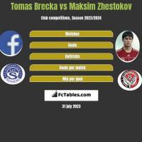 Tomas Brecka vs Maksim Zhestokov h2h player stats
