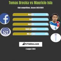 Tomas Brecka vs Mauricio Isla h2h player stats