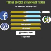 Tomas Brecka vs Mickael Tirpan h2h player stats