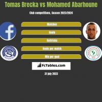Tomas Brecka vs Mohamed Abarhoune h2h player stats