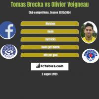 Tomas Brecka vs Olivier Veigneau h2h player stats