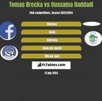 Tomas Brecka vs Oussama Haddadi h2h player stats