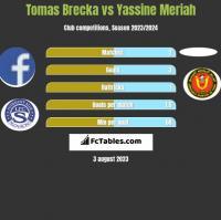 Tomas Brecka vs Yassine Meriah h2h player stats