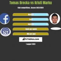 Tomas Brecka vs Kristi Marku h2h player stats