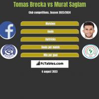 Tomas Brecka vs Murat Saglam h2h player stats