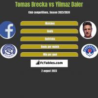 Tomas Brecka vs Yilmaz Daler h2h player stats