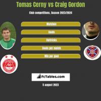 Tomas Cerny vs Craig Gordon h2h player stats