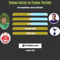 Tomas Cerny vs Fraser Forster h2h player stats