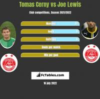 Tomas Cerny vs Joe Lewis h2h player stats