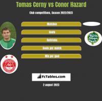 Tomas Cerny vs Conor Hazard h2h player stats
