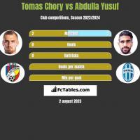 Tomas Chory vs Abdulla Yusuf h2h player stats