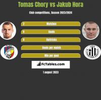 Tomas Chory vs Jakub Hora h2h player stats
