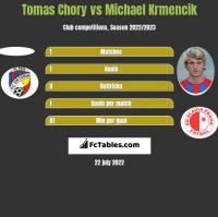 Tomas Chory vs Michael Krmencik h2h player stats