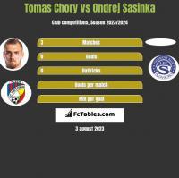 Tomas Chory vs Ondrej Sasinka h2h player stats