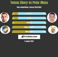 Tomas Chory vs Petar Musa h2h player stats