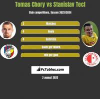 Tomas Chory vs Stanislav Tecl h2h player stats