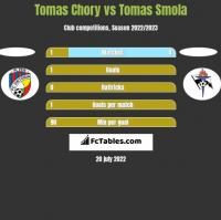 Tomas Chory vs Tomas Smola h2h player stats