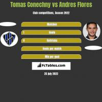 Tomas Conechny vs Andres Flores h2h player stats