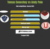 Tomas Conechny vs Andy Polo h2h player stats