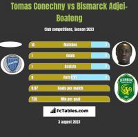 Tomas Conechny vs Bismarck Adjei-Boateng h2h player stats