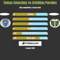 Tomas Conechny vs Cristhian Paredes h2h player stats