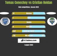 Tomas Conechny vs Cristian Roldan h2h player stats
