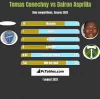 Tomas Conechny vs Dairon Asprilla h2h player stats