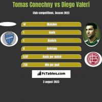 Tomas Conechny vs Diego Valeri h2h player stats