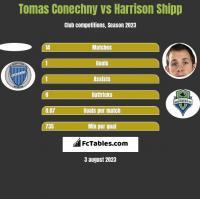 Tomas Conechny vs Harrison Shipp h2h player stats