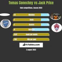 Tomas Conechny vs Jack Price h2h player stats