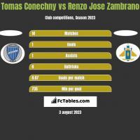 Tomas Conechny vs Renzo Jose Zambrano h2h player stats