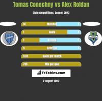 Tomas Conechny vs Alex Roldan h2h player stats