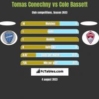 Tomas Conechny vs Cole Bassett h2h player stats